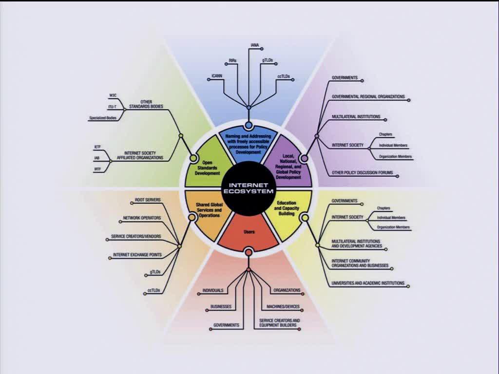 Net Neutrality - Neutralidade da Internet: Problemática, estado da arte em Portugal -Moderador: Paulo Querido