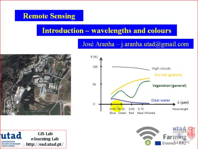 Introduction to electromagnetic spectrum and colour